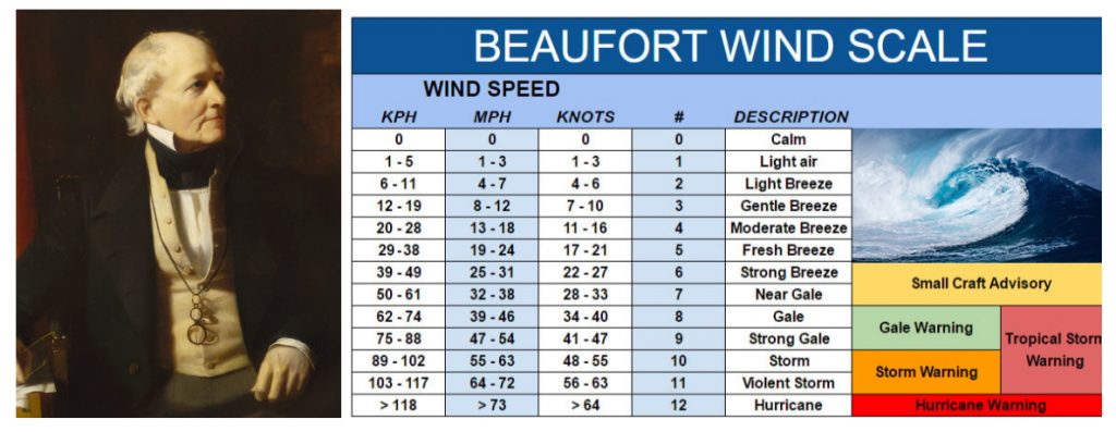 Francis-Beaufort-scale